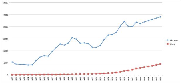 ΑΕΠ ανά κάτοικο Γερμανίας και Κίνας 1970-2017
