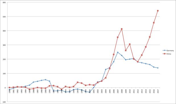 Εμπορικά πλεονάσματα Γερμανίας - Κίνας 1970-2017
