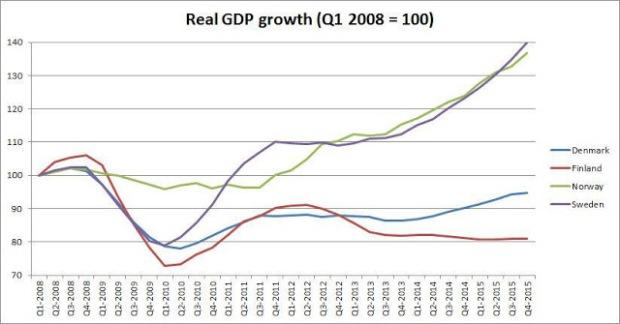 scandinavian divergence