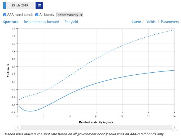 Eurozone yield curve