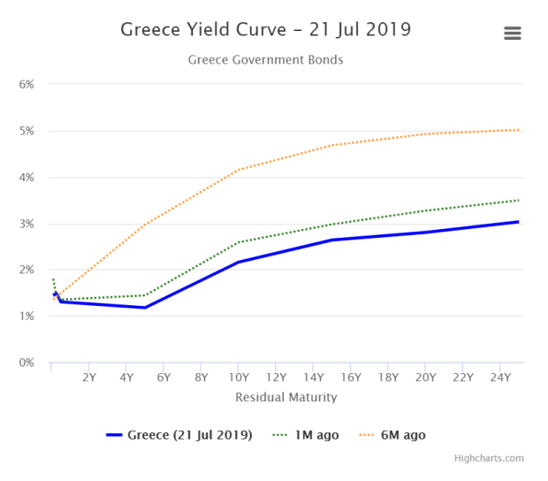 Greece yield curve 21Jul19