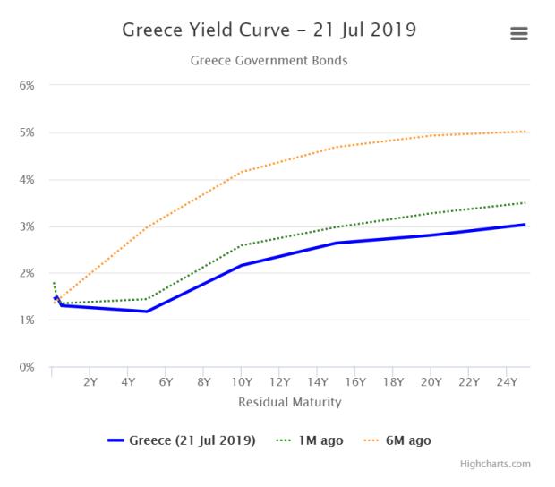 Greece yield curve 21Jul19