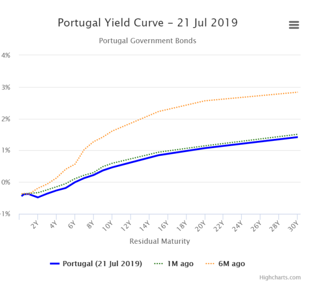 Portugal yield curve 21Jul19