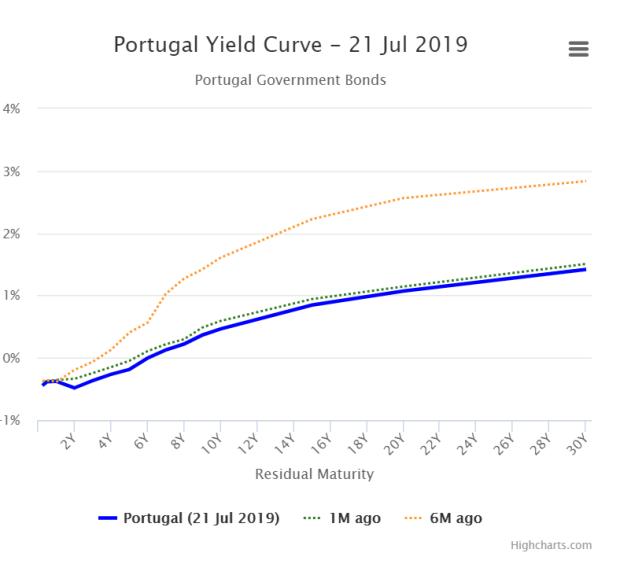 Portugal yield curve 21Jul19