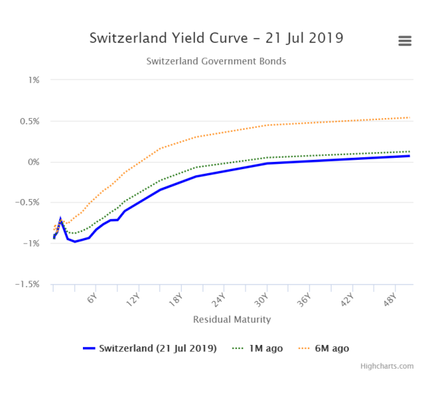 Switz yield curve 21Jul19