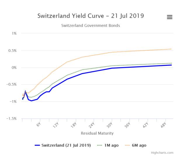 Switz yield curve 21Jul19